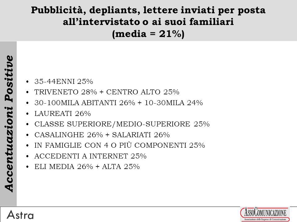 Pubblicità, depliants, lettere inviati per posta allintervistato o ai suoi familiari (media = 21%) 35-44ENNI 25% TRIVENETO 28% + CENTRO ALTO 25% 30-100MILA ABITANTI 26% + 10-30MILA 24% LAUREATI 26% CLASSE SUPERIORE/MEDIO-SUPERIORE 25% CASALINGHE 26% + SALARIATI 26% IN FAMIGLIE CON 4 O PIÙ COMPONENTI 25% ACCEDENTI A INTERNET 25% ELI MEDIA 26% + ALTA 25% Accentuazioni Positive