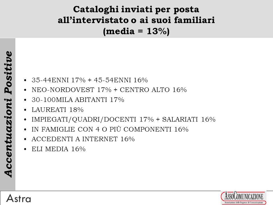 Cataloghi inviati per posta allintervistato o ai suoi familiari (media = 13%) 35-44ENNI 17% + 45-54ENNI 16% NEO-NORDOVEST 17% + CENTRO ALTO 16% 30-100