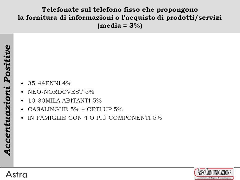 Telefonate sul telefono fisso che propongono la fornitura di informazioni o l'acquisto di prodotti/servizi (media = 3%) 35-44ENNI 4% NEO-NORDOVEST 5%