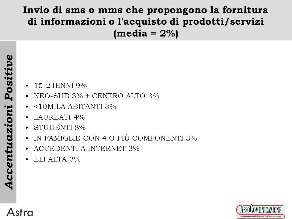 Invio di sms o mms che propongono la fornitura di informazioni o l acquisto di prodotti/servizi (media = 2%) 15-24ENNI 9% NEO-SUD 3% + CENTRO ALTO 3% <10MILA ABITANTI 3% LAUREATI 4% STUDENTI 8% IN FAMIGLIE CON 4 O PIÙ COMPONENTI 3% ACCEDENTI A INTERNET 3% ELI ALTA 3% Accentuazioni Positive