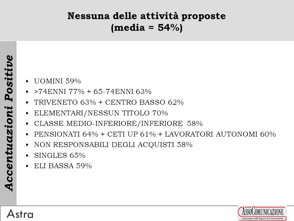 Nessuna delle attività proposte (media = 54%) UOMINI 59% >74ENNI 77% + 65-74ENNI 63% TRIVENETO 63% + CENTRO BASSO 62% ELEMENTARI/NESSUN TITOLO 70% CLASSE MEDIO-INFERIORE/INFERIORE 58% PENSIONATI 64% + CETI UP 61% + LAVORATORI AUTONOMI 60% NON RESPONSABILI DEGLI ACQUISTI 58% SINGLES 65% ELI BASSA 59% Accentuazioni Positive