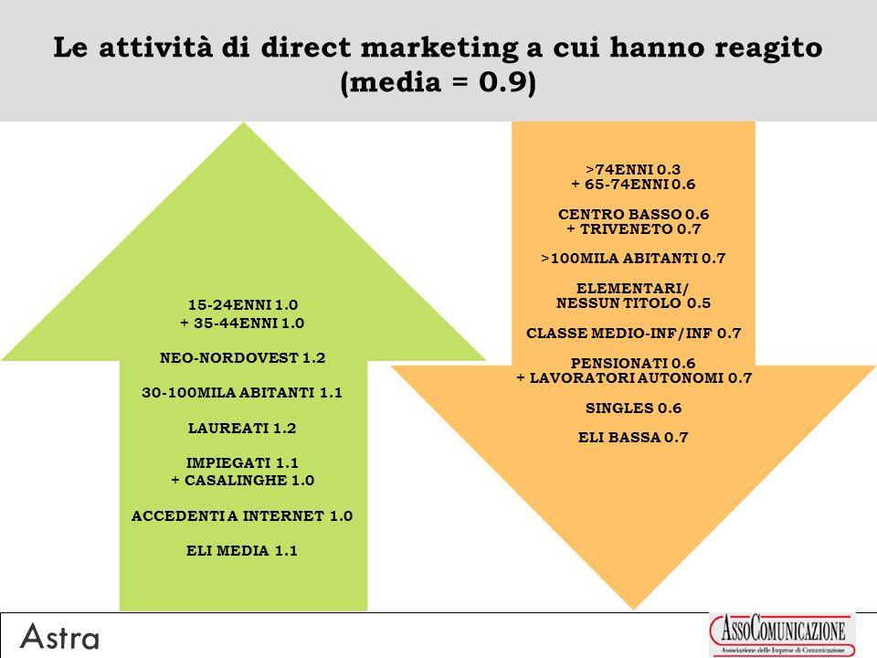 Le attività di direct marketing a cui hanno reagito (media = 0.9) 15-24ENNI 1.0 + 35-44ENNI 1.0 NEO-NORDOVEST 1.2 30-100MILA ABITANTI 1.1 LAUREATI 1.2