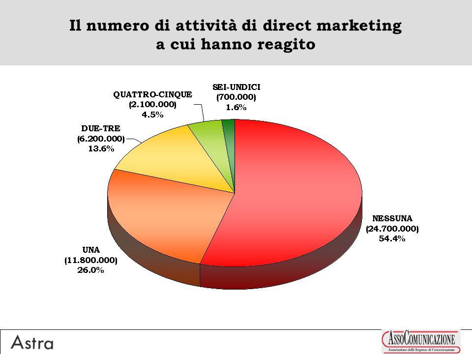 Il numero di attività di direct marketing a cui hanno reagito