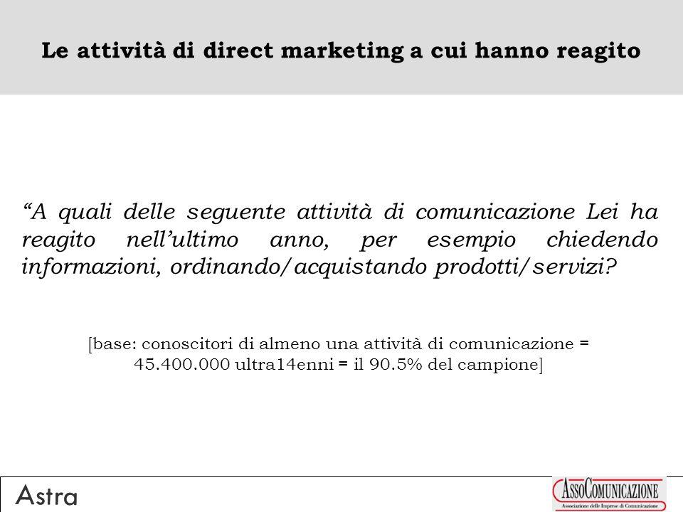 Le attività di direct marketing a cui hanno reagito A quali delle seguente attività di comunicazione Lei ha reagito nellultimo anno, per esempio chied