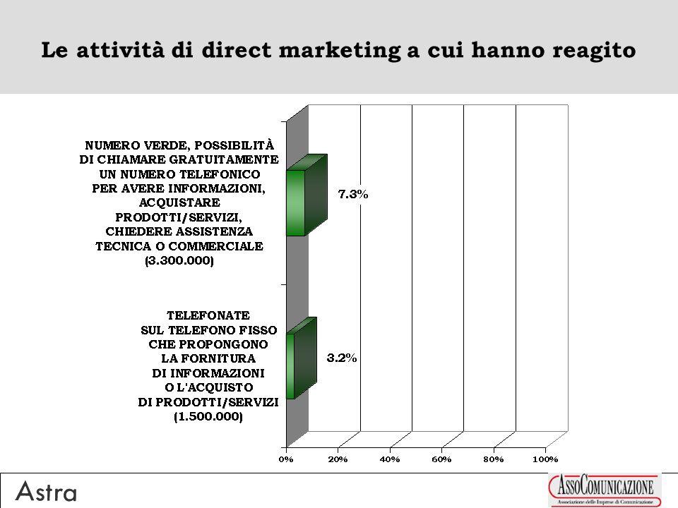 Richiesta con scopo commerciale/pubblicitario inviata tramite telefono/cellulare/sms/posta/Internet, volta a far segnalare o a contattare altre persone interessate (media = 2%) 15-24ENNI 4% + 45-54ENNI 3% NEO-NORDOVEST 3% + CENTRO ALTO 3% 10-30MILA ABITANTI 3% LAUREATI 3% STUDENTI 3% + IMPIEGATI/QUADRI/DOCENTI 3% ACCEDENTI A INTERNET 3% Accentuazioni Positive