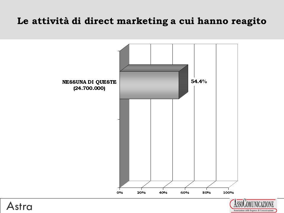 Le attività di direct marketing a cui hanno reagito (media = 0.9) 15-24ENNI 1.0 + 35-44ENNI 1.0 NEO-NORDOVEST 1.2 30-100MILA ABITANTI 1.1 LAUREATI 1.2 IMPIEGATI 1.1 + CASALINGHE 1.0 ACCEDENTI A INTERNET 1.0 ELI MEDIA 1.1 >74ENNI 0.3 + 65-74ENNI 0.6 CENTRO BASSO 0.6 + TRIVENETO 0.7 >100MILA ABITANTI 0.7 ELEMENTARI/ NESSUN TITOLO 0.5 CLASSE MEDIO-INF/INF 0.7 PENSIONATI 0.6 + LAVORATORI AUTONOMI 0.7 SINGLES 0.6 ELI BASSA 0.7