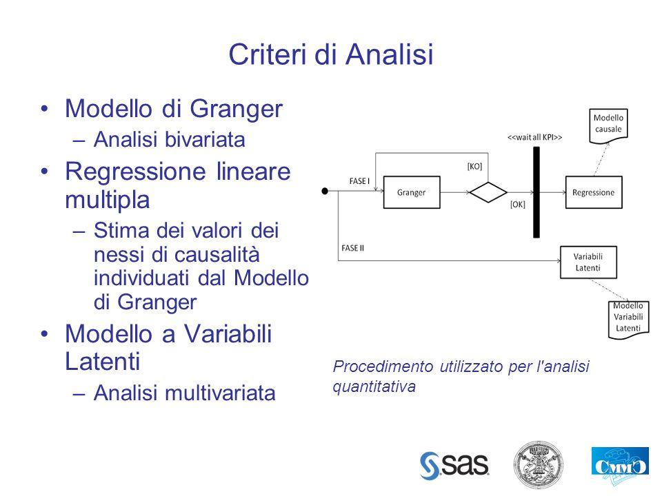 Criteri di Analisi Modello di Granger –Analisi bivariata Regressione lineare multipla –Stima dei valori dei nessi di causalità individuati dal Modello