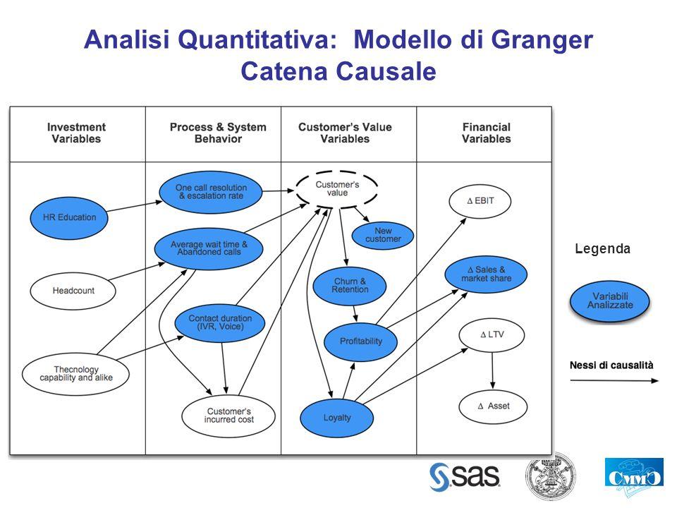 Analisi Quantitativa: Modello di Granger Catena Causale Legenda