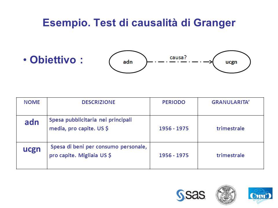 Esempio. Test di causalità di Granger NOMEDESCRIZIONEPERIODOGRANULARITA adn Spesa pubblicitaria nei principali media, pro capite. US $1956 - 1975trime