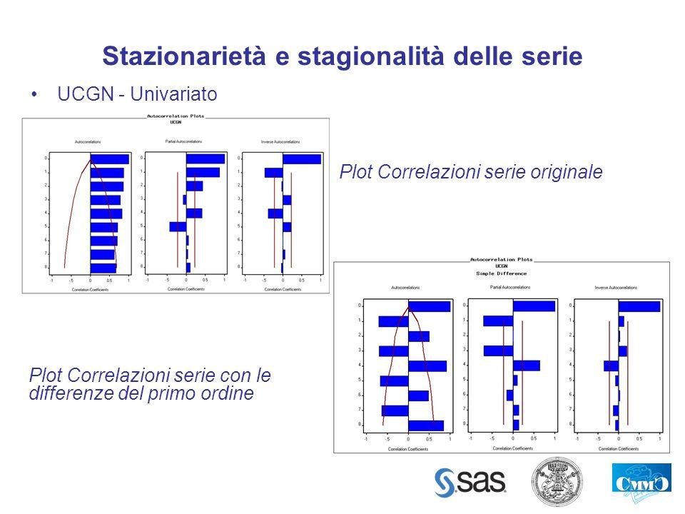 Stazionarietà e stagionalità delle serie UCGN - Univariato Plot Correlazioni serie originale Plot Correlazioni serie con le differenze del primo ordin