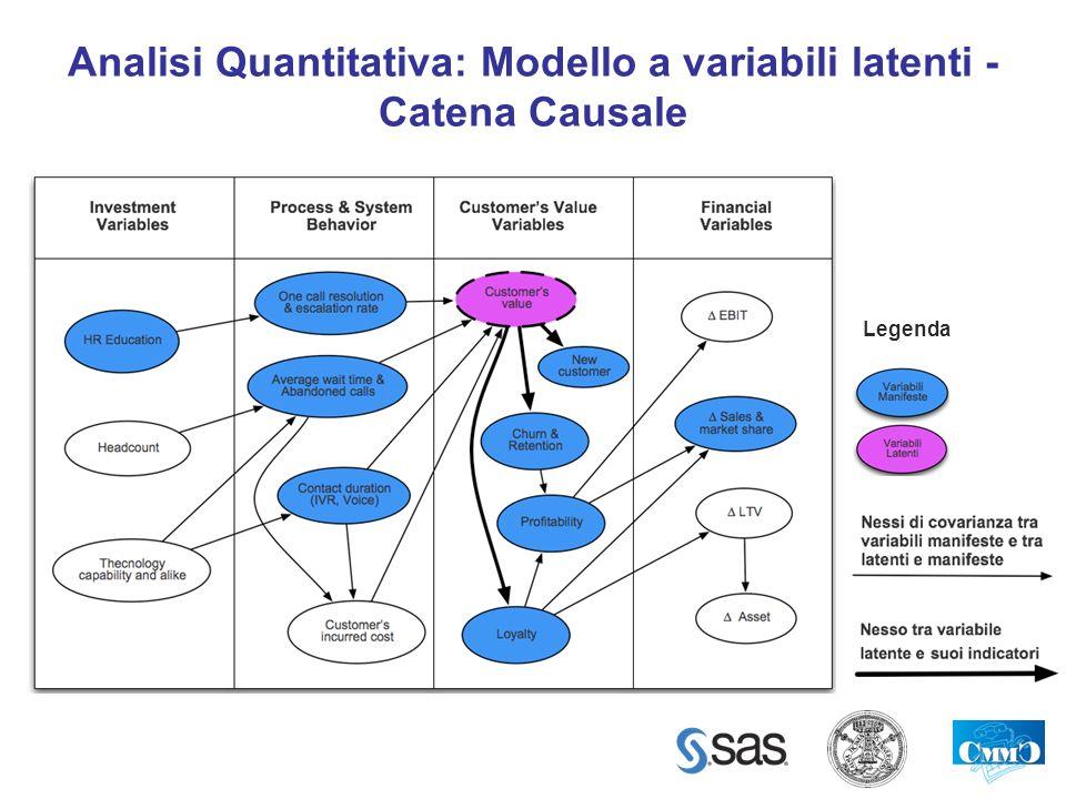 Analisi Quantitativa: Modello a variabili latenti - Catena Causale Legenda