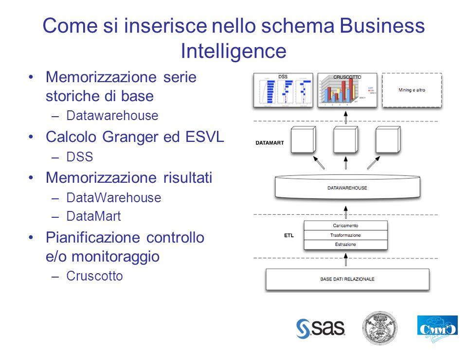 Come si inserisce nello schema Business Intelligence Memorizzazione serie storiche di base –Datawarehouse Calcolo Granger ed ESVL –DSS Memorizzazione