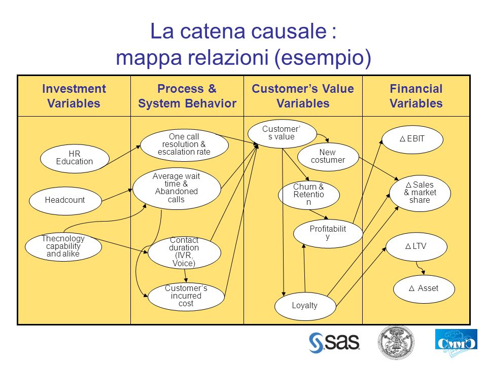 Catena causale Financial Institution
