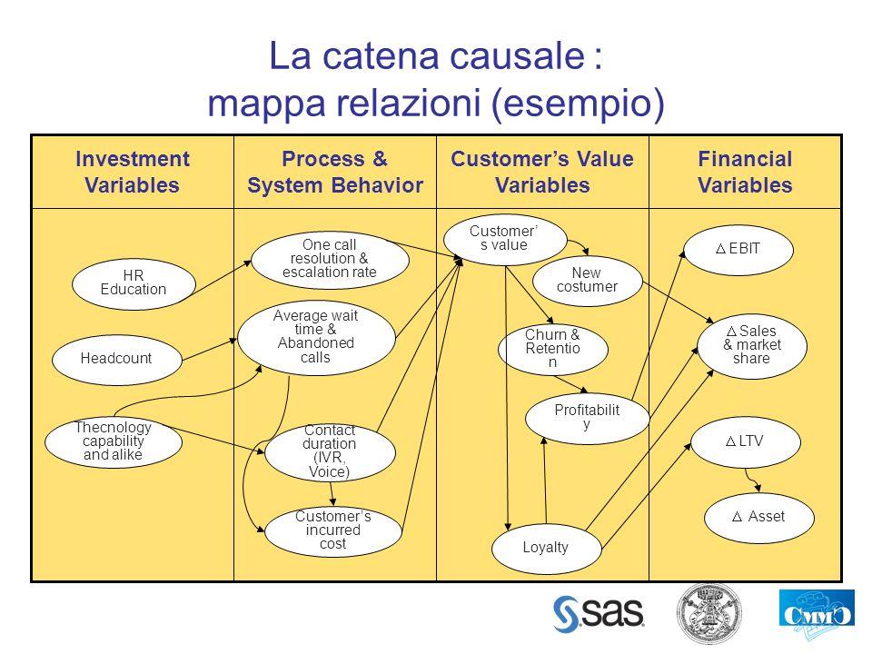 La catena causale : mappa relazioni (esempio) Financial Variables Customers Value Variables Process & System Behavior Investment Variables HR Educatio