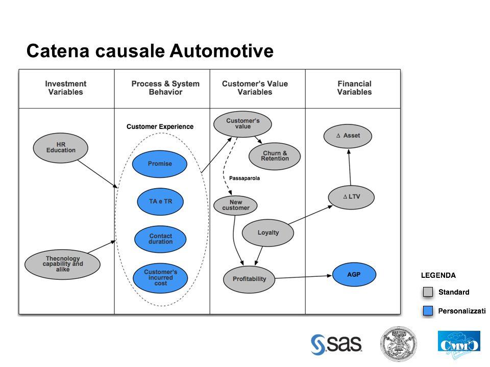 Catena causale Automotive