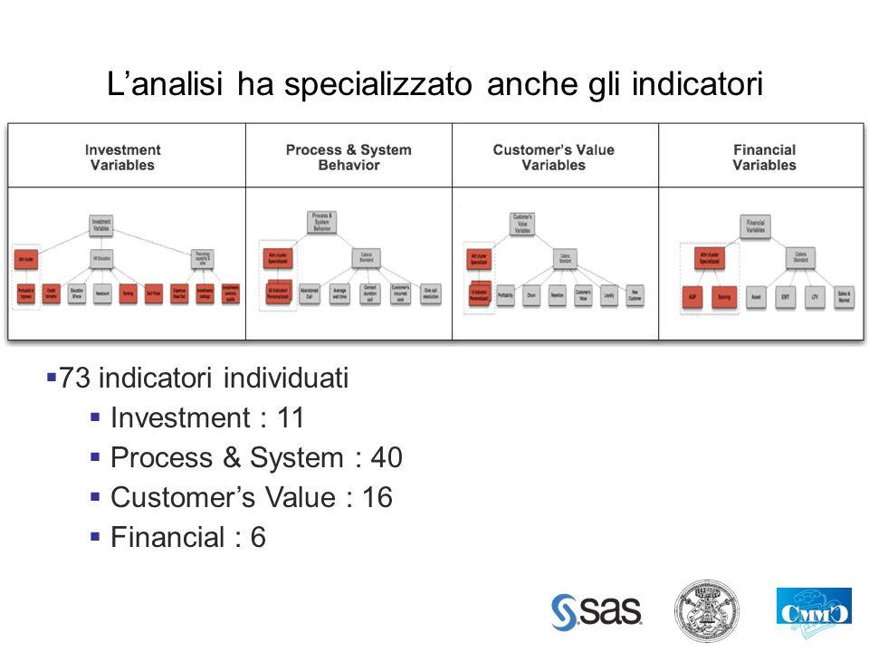 Lanalisi ha specializzato anche gli indicatori 73 indicatori individuati Investment : 11 Process & System : 40 Customers Value : 16 Financial : 6