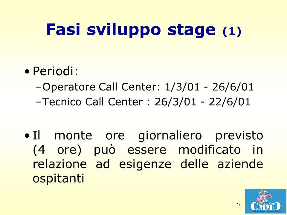 10 Fasi sviluppo stage (1) Periodi: –Operatore Call Center: 1/3/01 - 26/6/01 –Tecnico Call Center : 26/3/01 - 22/6/01 Il monte ore giornaliero previst