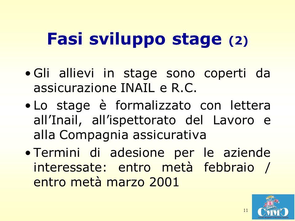 11 Fasi sviluppo stage (2) Gli allievi in stage sono coperti da assicurazione INAIL e R.C. Lo stage è formalizzato con lettera allInail, allispettorat