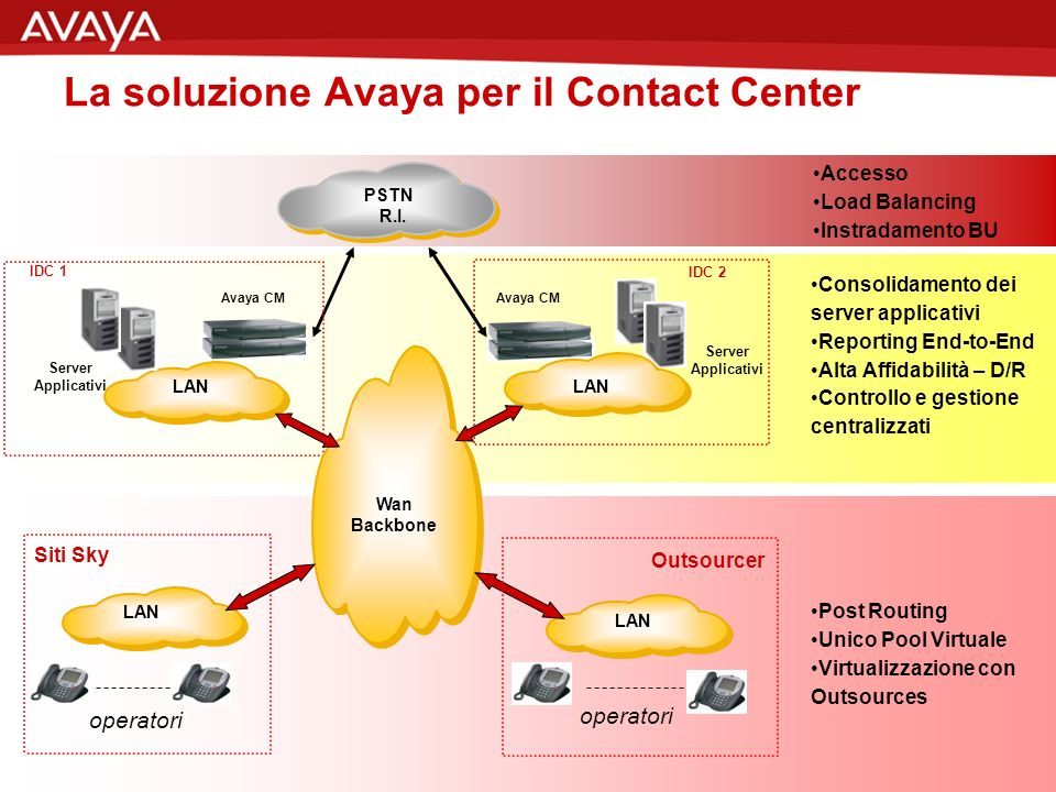 25 © 2007 Avaya Inc. All rights reserved.
