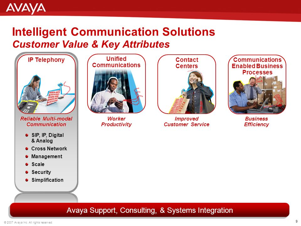9 © 2007 Avaya Inc. All rights reserved.