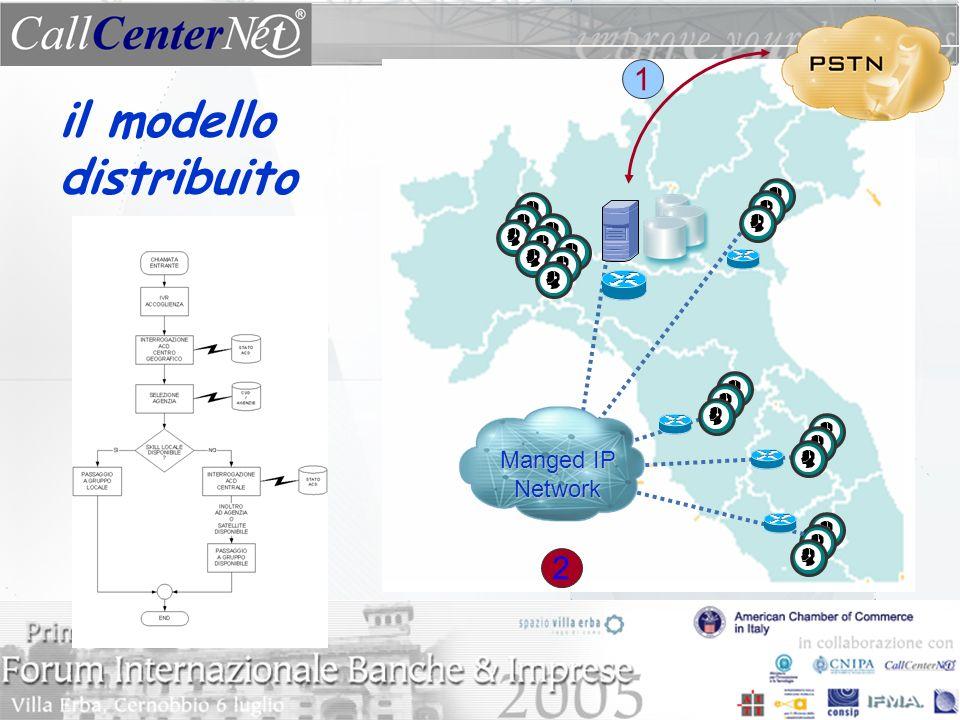 il modello distribuito 1 2 Manged IP Network