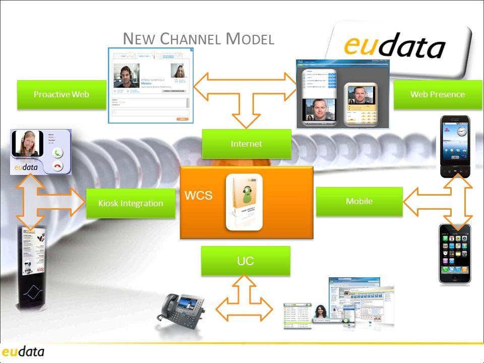 UC Internet Kiosk Integration N EW C HANNEL M ODEL Mobile WCS Proactive Web Web Presence
