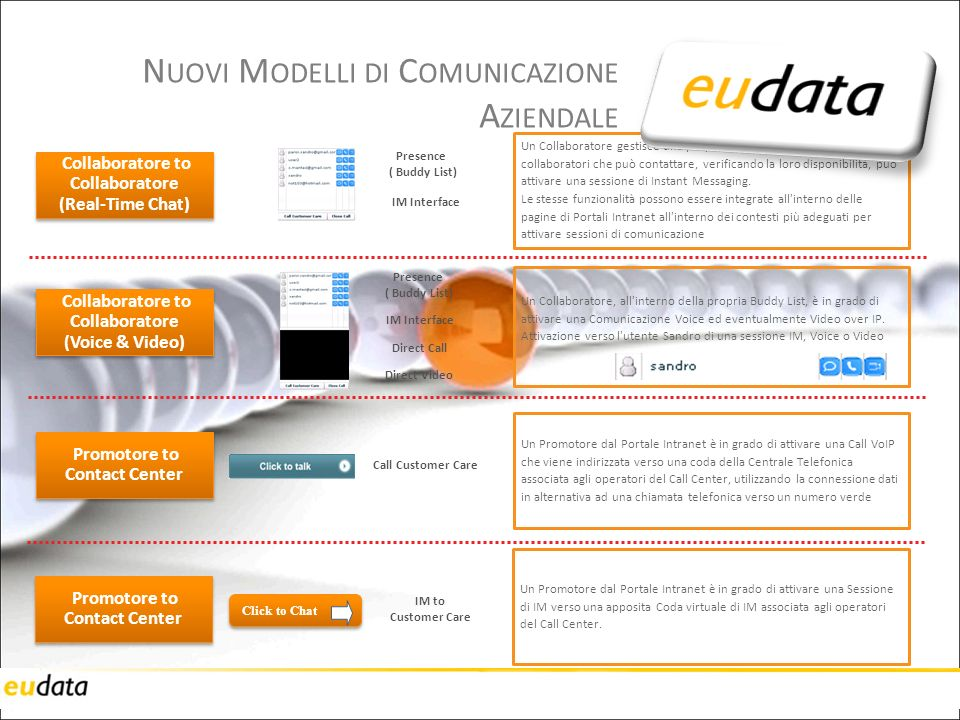 8 N UOVI M ODELLI DI C OMUNICAZIONE A ZIENDALE Collaboratore to Collaboratore (Real-Time Chat) Collaboratore to Collaboratore (Real-Time Chat) Un Collaboratore gestisce una propria lista (Buddy List) di collaboratori che può contattare, verificando la loro disponibilità, può attivare una sessione di Instant Messaging.
