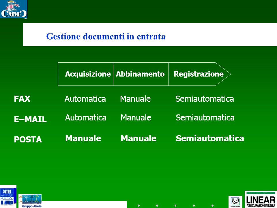 Gestione documenti in entrata AcquisizioneAbbinamentoRegistrazione FAX E–MAIL POSTA AutomaticaManualeSemiautomatica ManualeManualeSemiautomatica