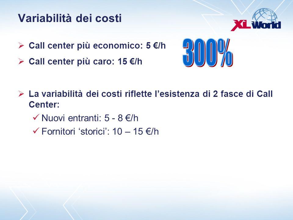 Variabilità dei costi Call center più economico: 5 /h Call center più caro: 15 /h La variabilità dei costi riflette lesistenza di 2 fasce di Call Center: Nuovi entranti: 5 - 8 /h Fornitori storici: 10 – 15 /h