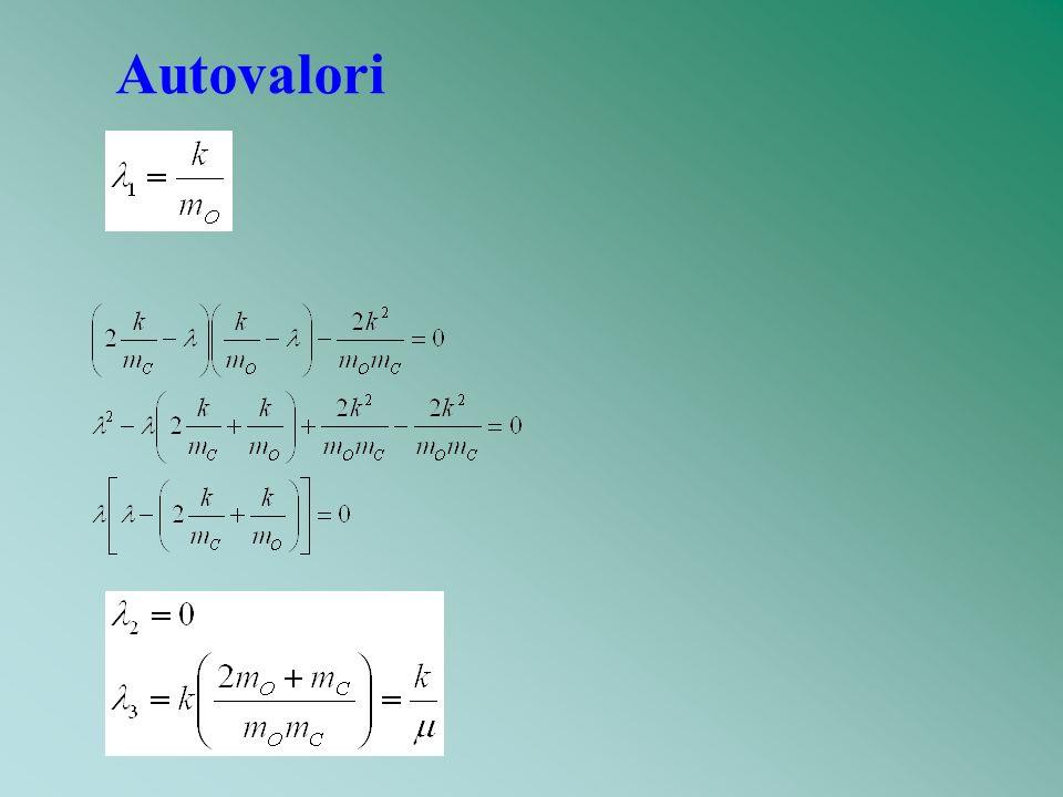 Autovalori