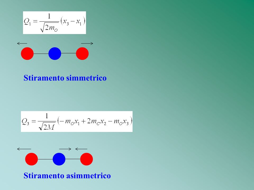 Stiramento simmetrico Stiramento asimmetrico