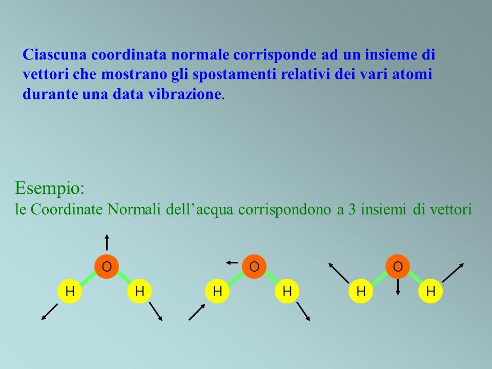 Ciascuna coordinata normale corrisponde ad un insieme di vettori che mostrano gli spostamenti relativi dei vari atomi durante una data vibrazione. Ese