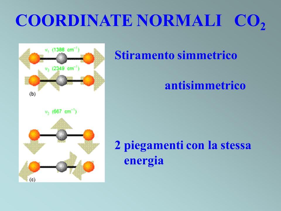 COORDINATE NORMALI CO 2 Stiramento simmetrico antisimmetrico 2 piegamenti con la stessa energia