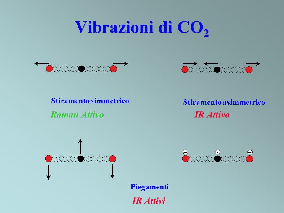 Vibrazioni di CO 2 Stiramento simmetrico Stiramento asimmetrico IR AttivoRaman Attivo Piegamenti IR Attivi + +-
