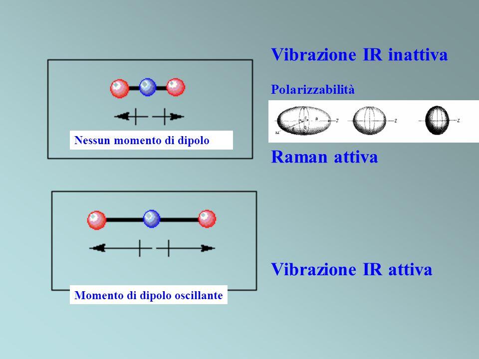 Vibrazione IR inattiva Polarizzabilità Raman attiva Nessun momento di dipolo Vibrazione IR attiva Momento di dipolo oscillante
