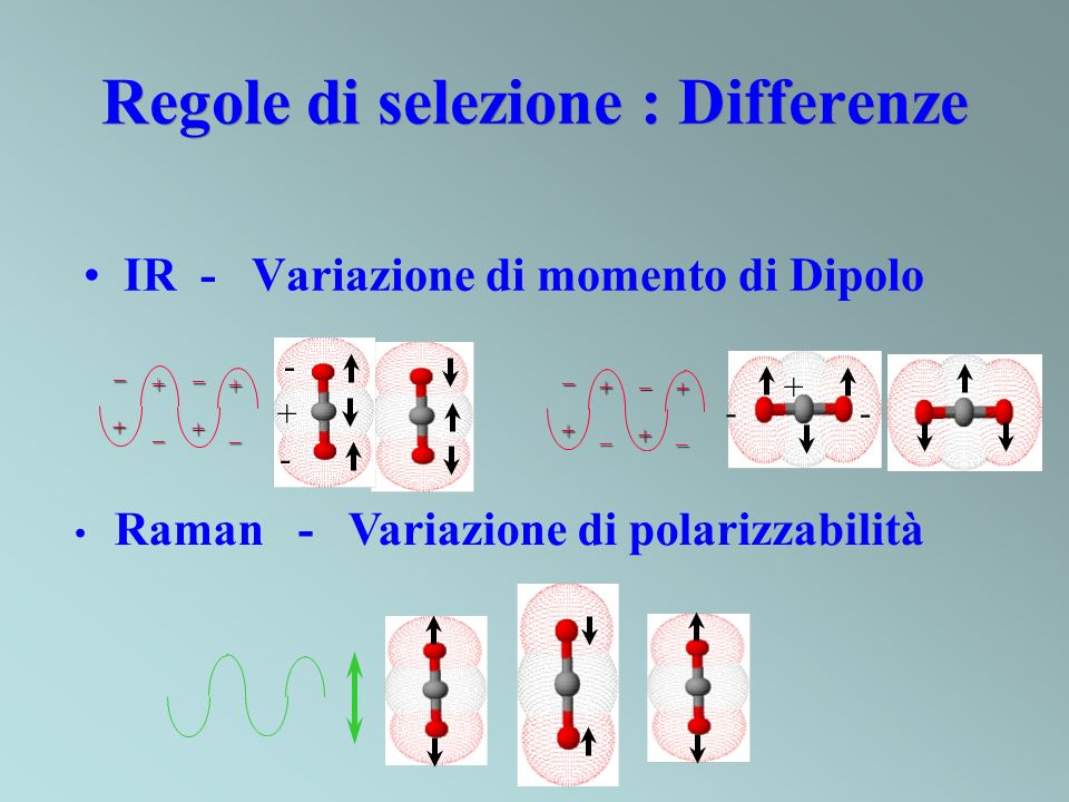 Regole di selezione : Differenze IR - Variazione di momento di Dipolo Raman - Variazione di polarizzabilità - - + + -- +_ + _+_ +_ + _+_ +_ +_