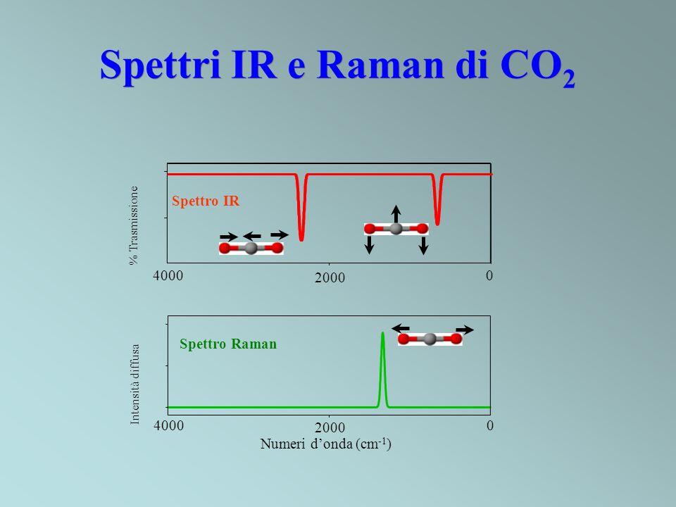 Spettri IR e Raman di CO 2 4000 2000 0 Numeri donda (cm -1 ) 4000 2000 0 % Trasmissione Spettro IR Spettro Raman Intensità diffusa