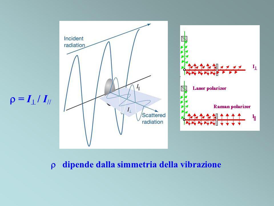 = I / I // dipende dalla simmetria della vibrazione