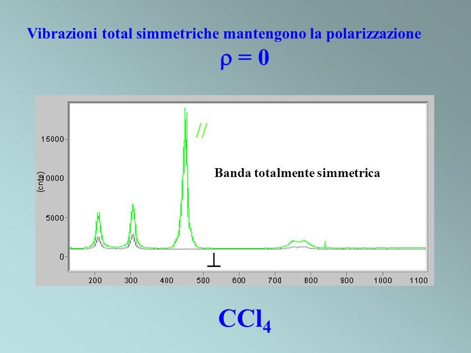 CCl 4 Banda totalmente simmetrica // Vibrazioni total simmetriche mantengono la polarizzazione = 0