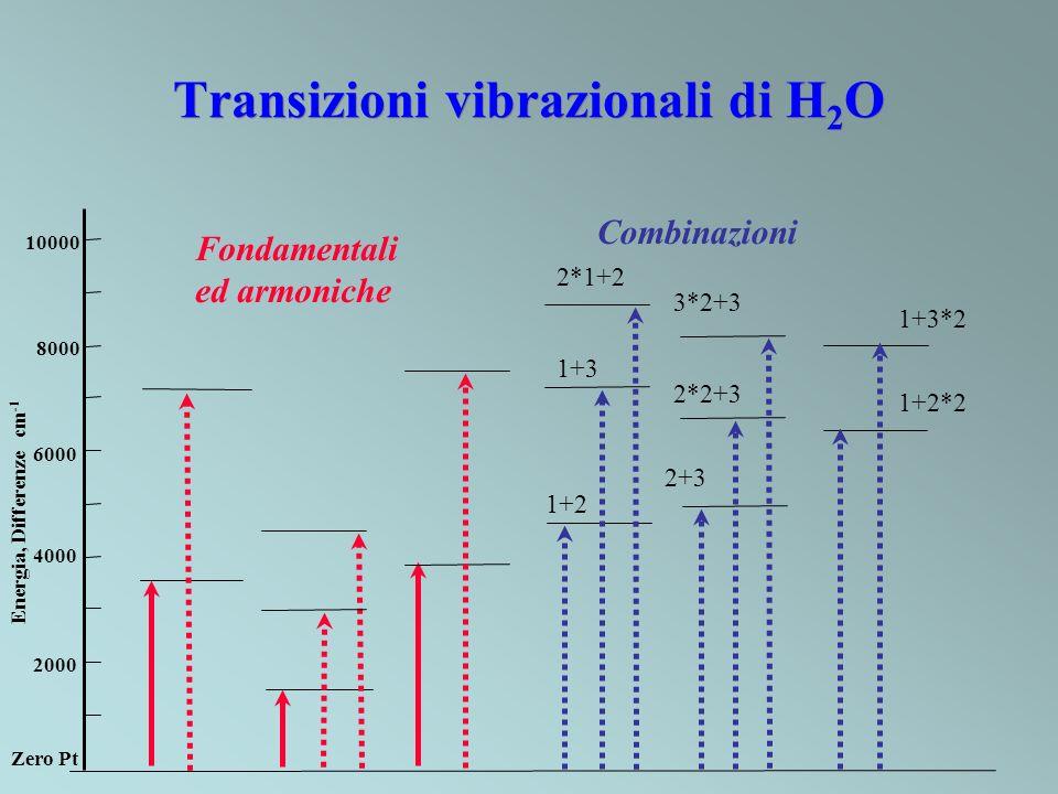 Transizioni vibrazionali di H 2 O 2000 Energia, Differenze cm -1 Zero Pt 6000 4000 8000 10000 Fondamentali ed armoniche Combinazioni 1+2 1+3 2*1+2 2+3