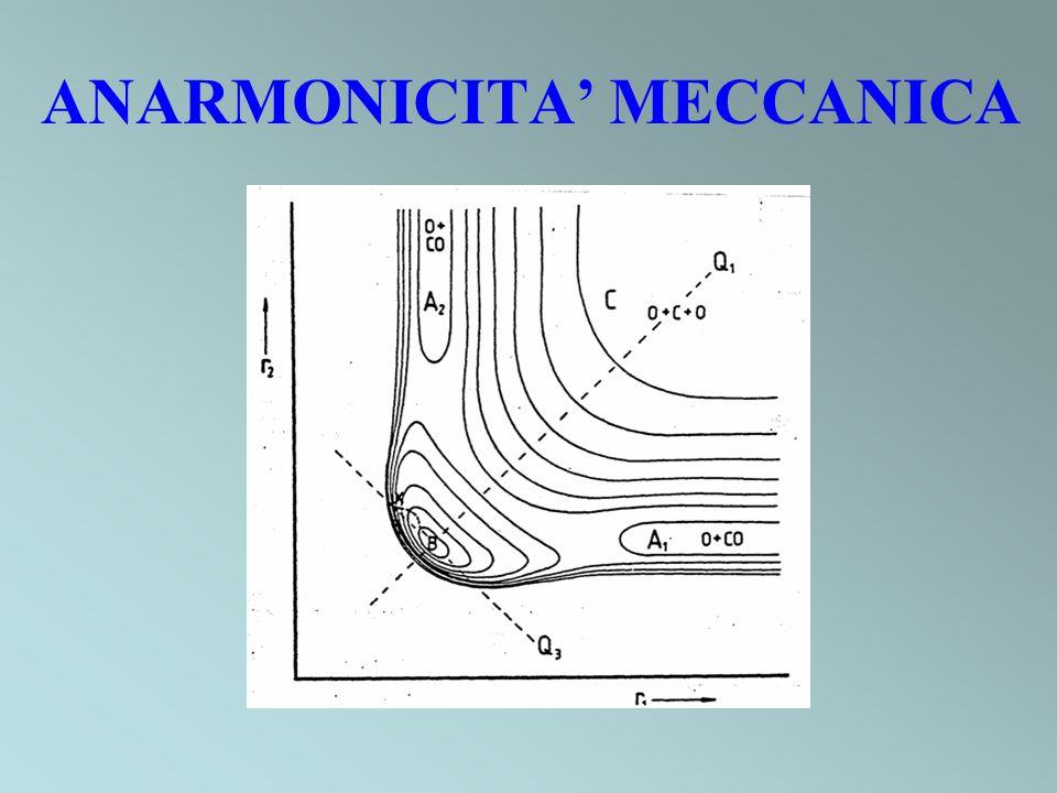 ANARMONICITA MECCANICA