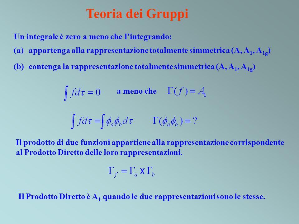 Un integrale è zero a meno che lintegrando: (a)appartenga alla rappresentazione totalmente simmetrica (A, A 1, A 1g ) (b)contenga la rappresentazione