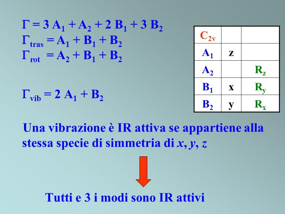 vib = 2 A 1 + B 2 Una vibrazione è IR attiva se appartiene alla stessa specie di simmetria di x, y, z Tutti e 3 i modi sono IR attivi C 2v A1A1 z A2A2