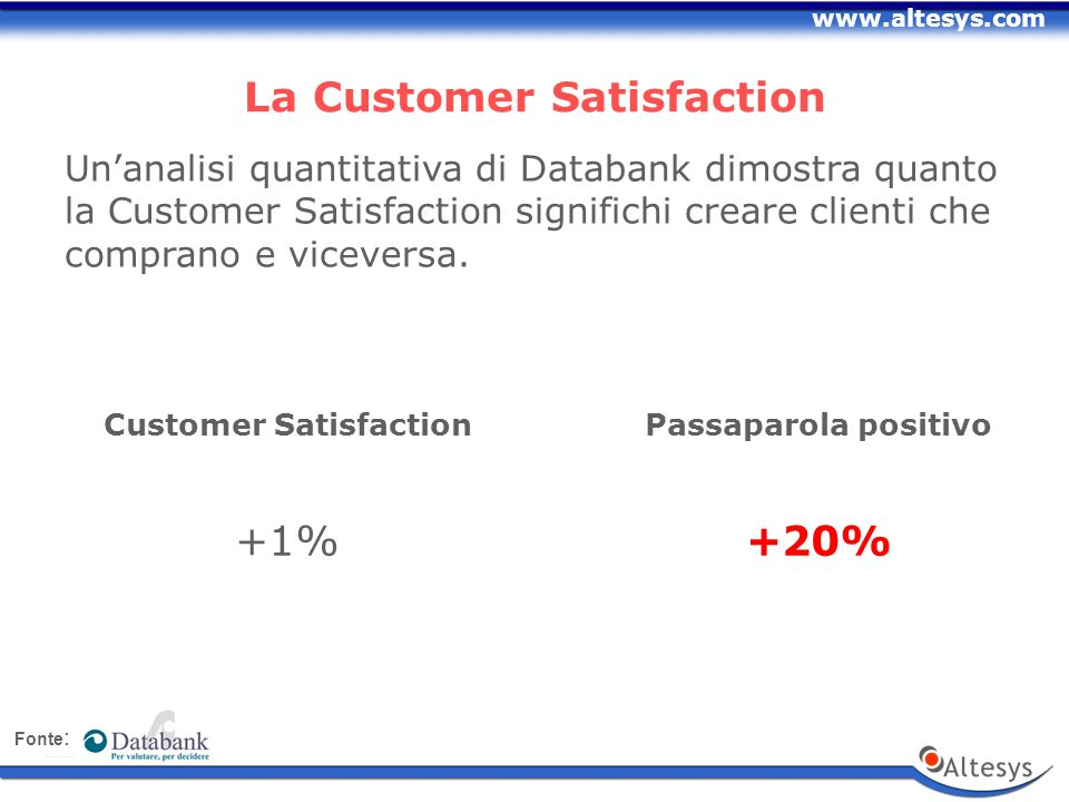 www.altesys.com Unanalisi quantitativa di Databank dimostra quanto la Customer Satisfaction significhi creare clienti che comprano e viceversa.
