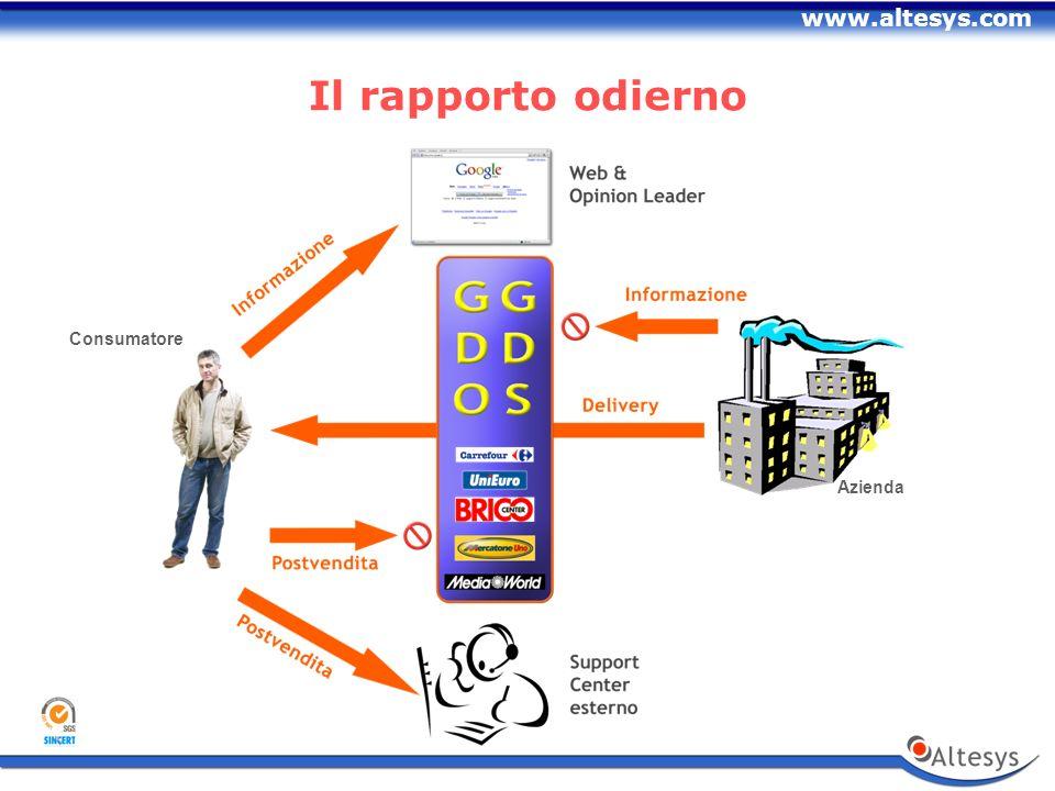 www.altesys.com Il rapporto odierno Azienda Consumatore