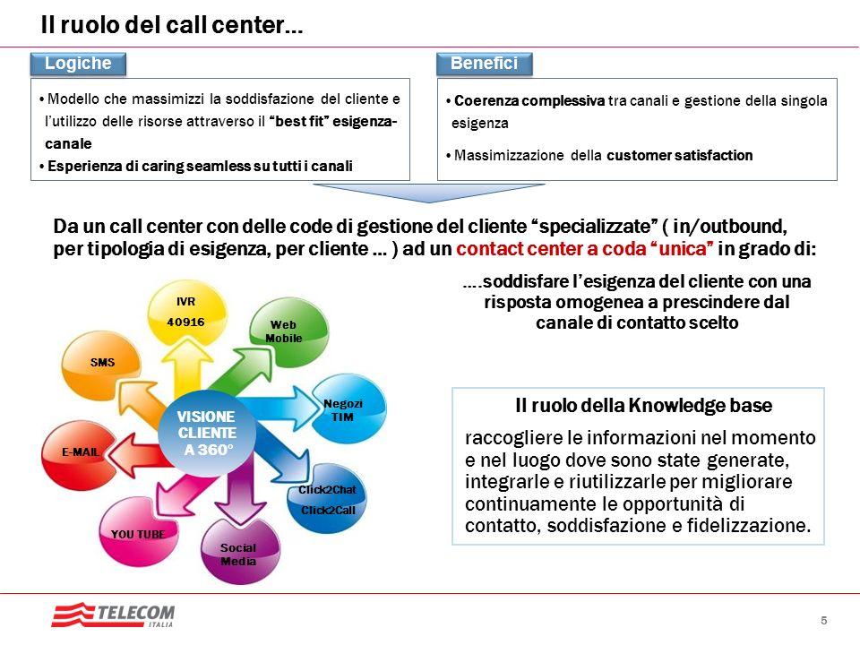 5 Il ruolo del call center… Da un call center con delle code di gestione del cliente specializzate ( in/outbound, per tipologia di esigenza, per clien