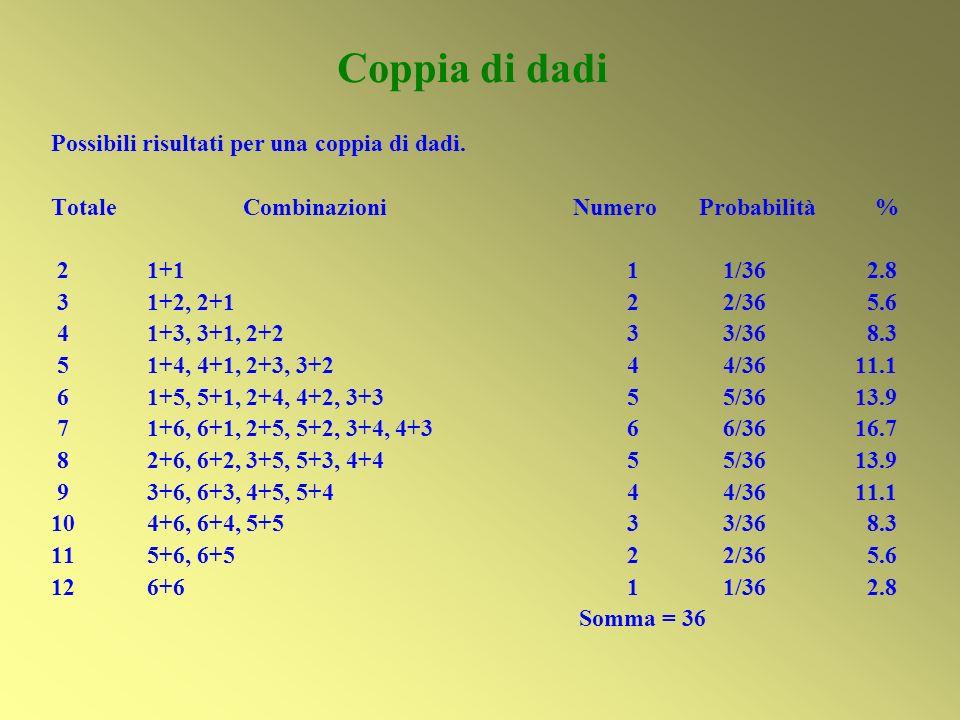 Coppia di dadi Possibili risultati per una coppia di dadi. Totale Combinazioni Numero Probabilità % 21+111/36 2.8 31+2, 2+122/36 5.6 41+3, 3+1, 2+233/