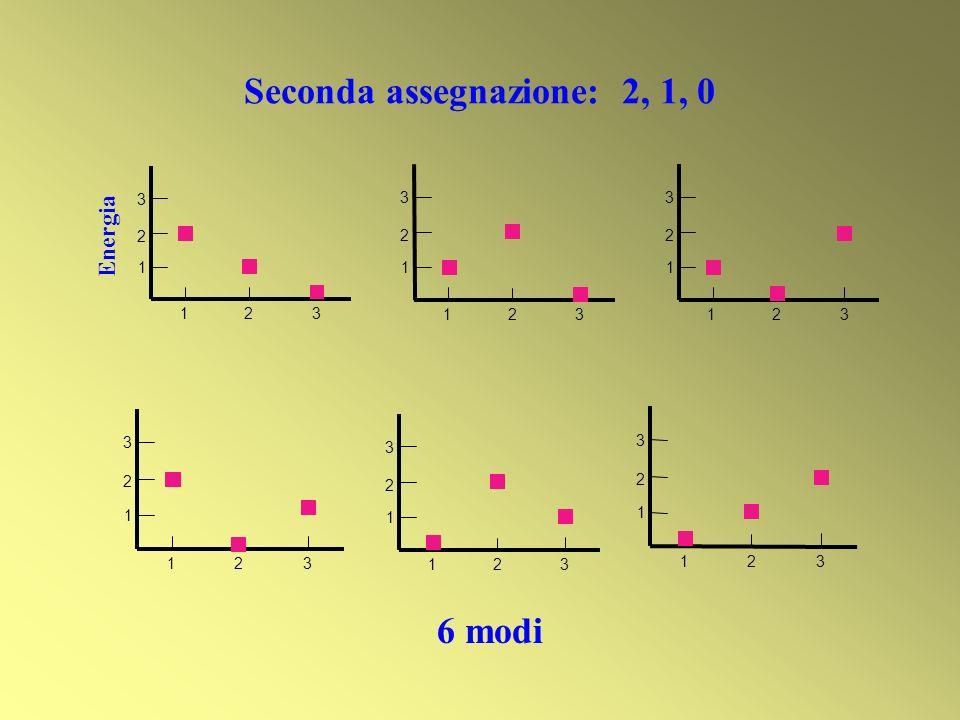 Seconda assegnazione: 2, 1, 0 6 modi Energia 1 2 3 123 1 2 3 123 1 2 3 123 1 2 3 123 1 2 3 123 1 2 3 123