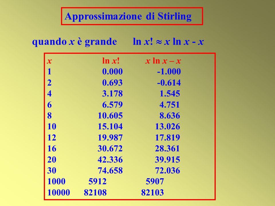 Approssimazione di Stirling xln x! x ln x – x 10.000-1.000 20.693 -0.614 43.178 1.545 66.579 4.751 8 10.605 8.636 10 15.104 13.026 12 19.987 17.819 16