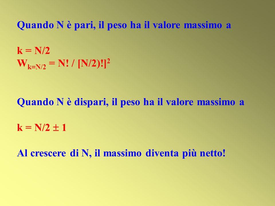 Quando N è pari, il peso ha il valore massimo a k = N/2 W k=N/2 = N! / [N/2)!] 2 Quando N è dispari, il peso ha il valore massimo a k = N/2 1 Al cresc